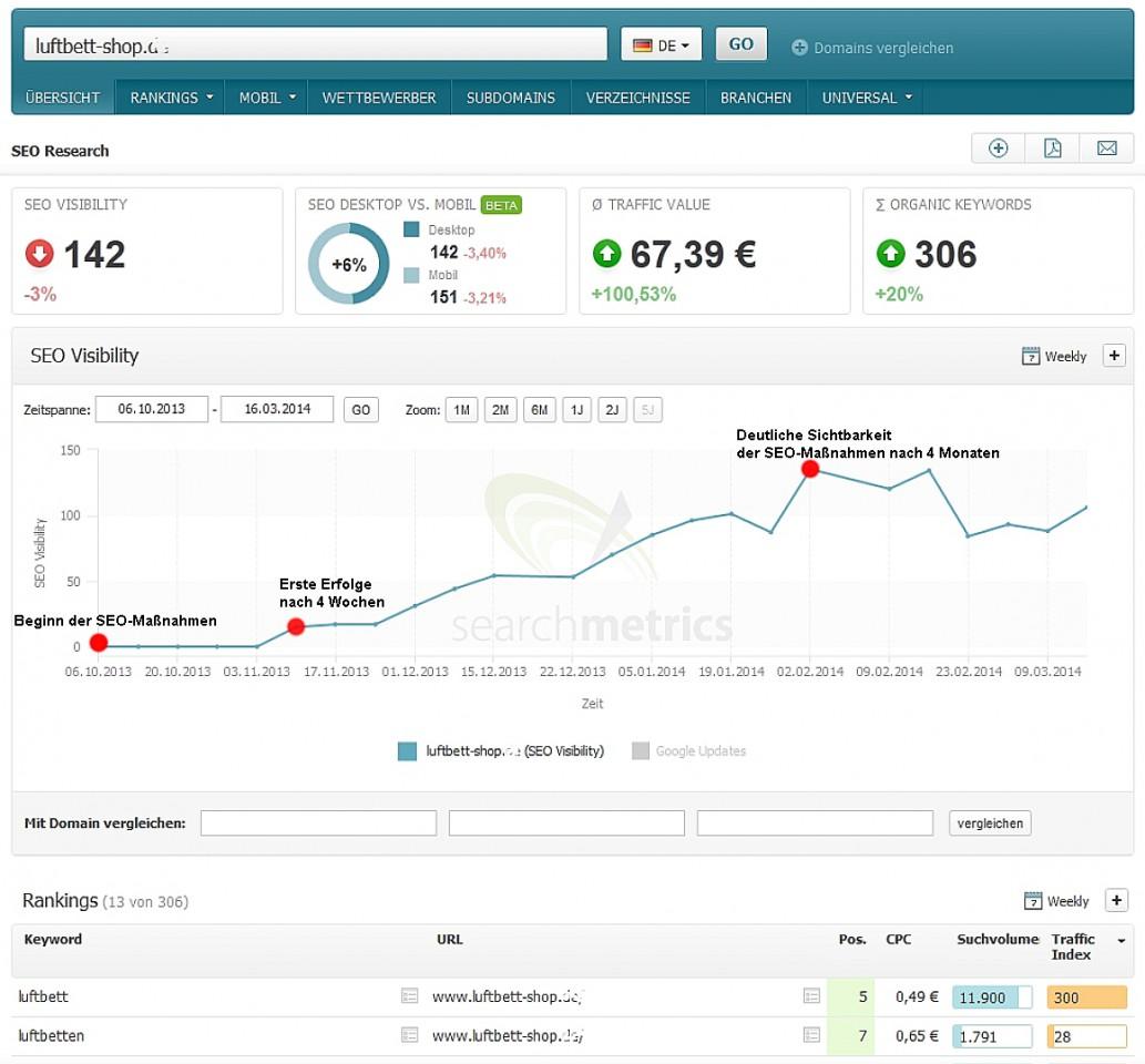 Suchmaschinenoptimierung für Online-Shop