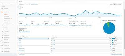 SEO Analyse mit Google Analytics