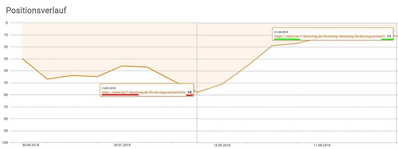 SSL-Zertifikate positiv für Rankingverbesserung