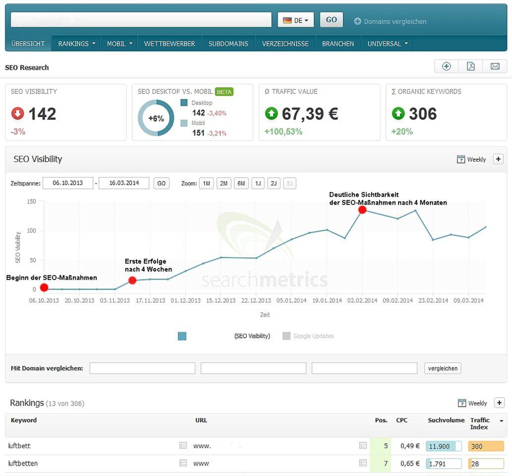 Suchmaschinenoptimierung für Online-Shops